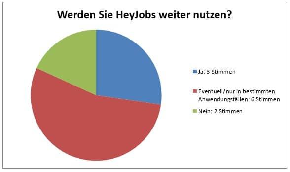 Diagramm zur statistischen Auswertung eines Pilotprojekts mit dem Recruiting-Tool HeyJobs