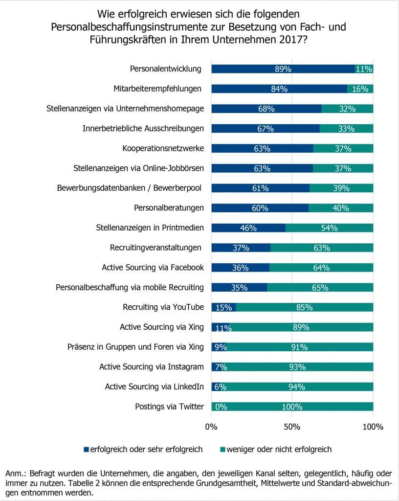 Grafik von Seite 26 im conQuaesso JOBS Recruiting Report 2018: Welche Methoden und Kanäle sind im Einsatz?