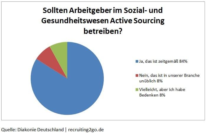 Active Sourcing mit XING und LinkedIn im Sozial- und Gesundheitswesen