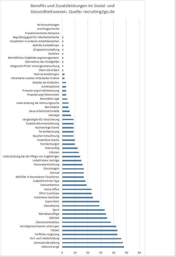 Grafik Mitarbeiter Benefits und Zusatzleistungen