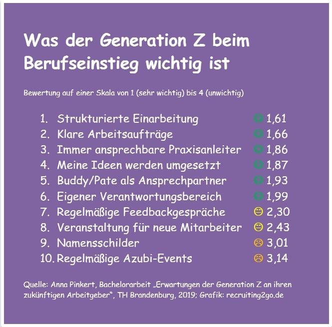 Infografik: Team-Events bzw. Azubi-Events sind der Generation Z am unwichtigsten